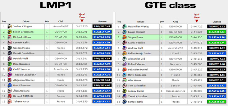 Qualification results 24 Heures du Mans 2018